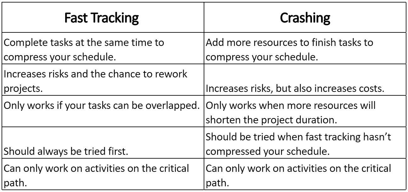 Fast tracking vs Crashing.