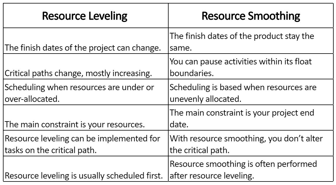Resource Leveling vs Resource Smoothing.