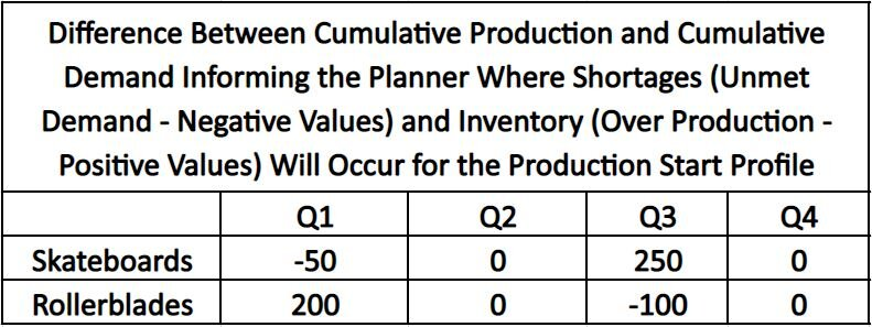 How to do a capacity analysis? You can follow the provided tables as an example to make a capacity plan.