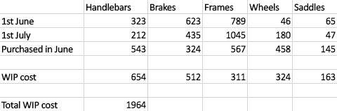 how to calculate wip in manufacturing