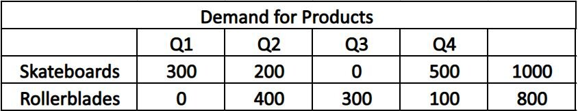 An example of using rough cut capacity planning to figure out demand products.