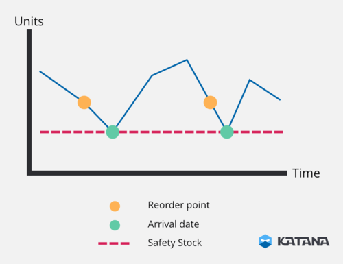 A reorder point graph showing the boundaries calculated by a reorder point formula. Get your reorder point calculations correct, and your demand never has to eat into your safety stock levels.