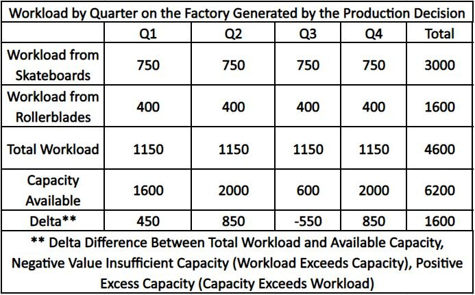 Rough cut capacity planning helps you get more control over your production planning.